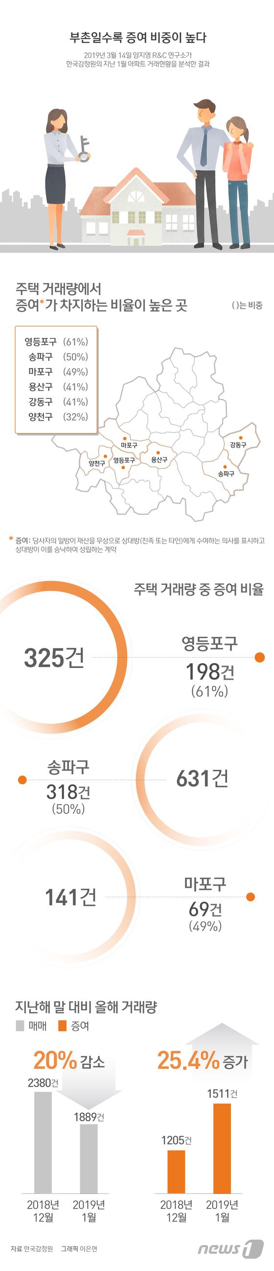 [그래픽뉴스] 부촌일수록 증여 비중이 높다