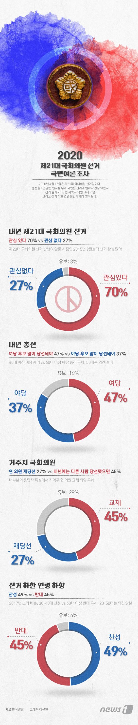 [그래픽뉴스] 제21대 국회의원선거 국민여론 조사