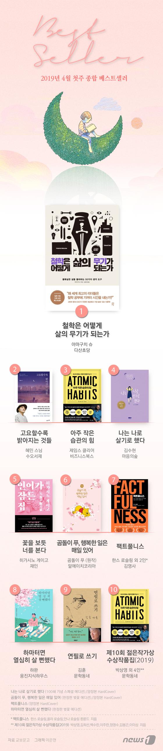 [그래픽뉴스] 4월 첫주 베스트셀러