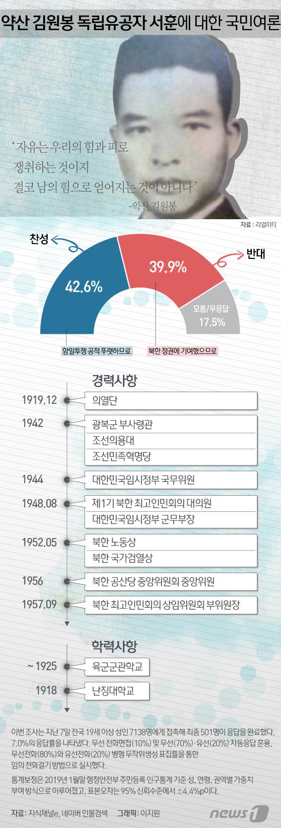 [그래픽뉴스] 약산 김원봉 독립유공자 서훈에 대한 국민여론