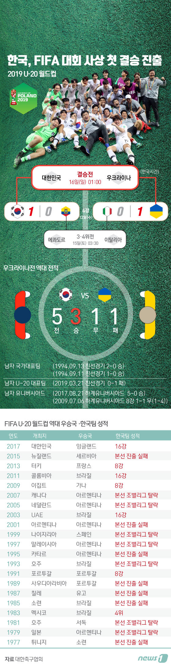 [그래픽뉴스] U-20 월드컵 결승전 우크라이나 역대 전적