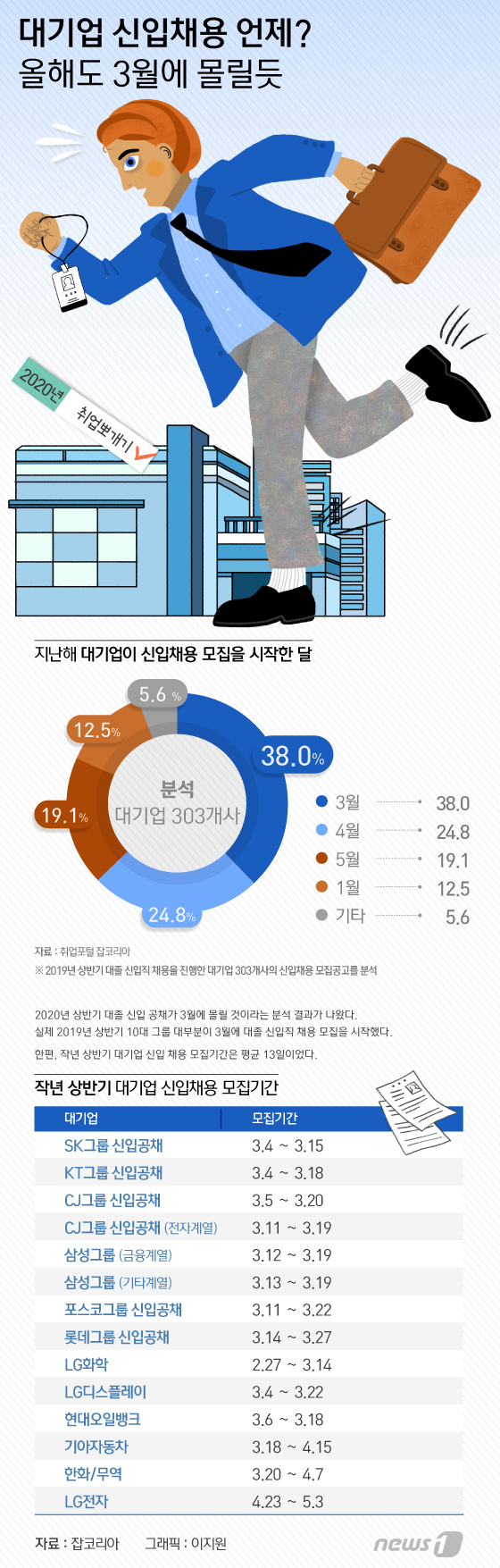 [그래픽뉴스] 대기업 신입채용 언제 올해도 3월에 몰릴듯