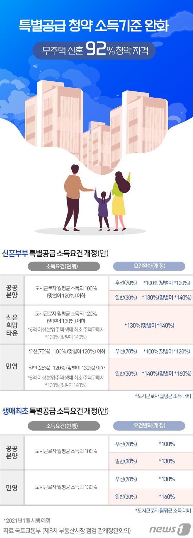 [그래픽뉴스] 특공청약 소득기준 완화