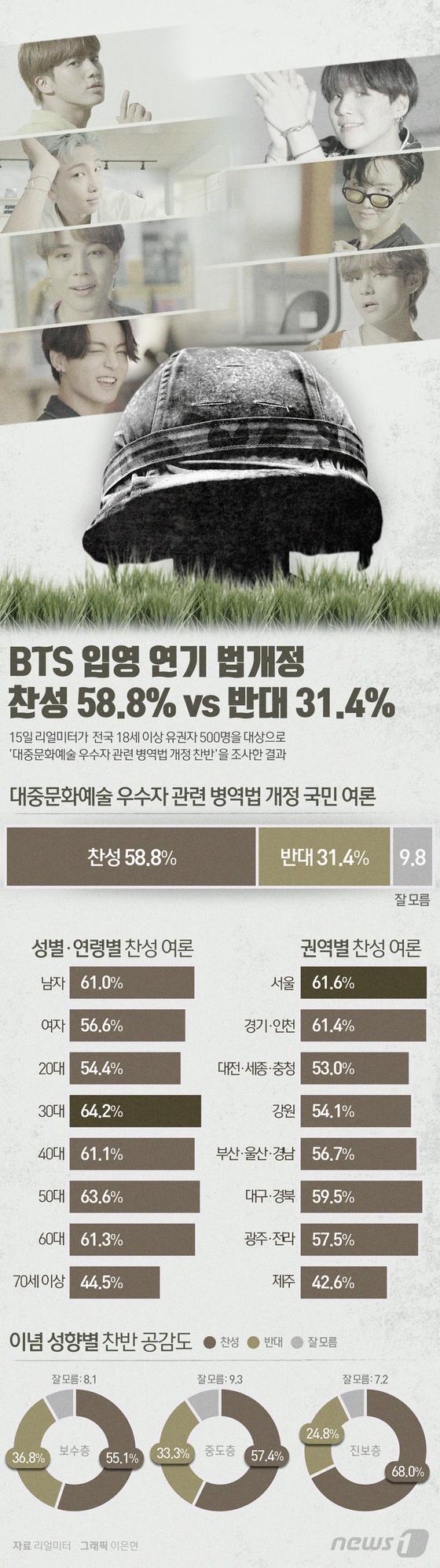 [그래픽뉴스] BTS 입영 연기 법개정 찬성 58.8%