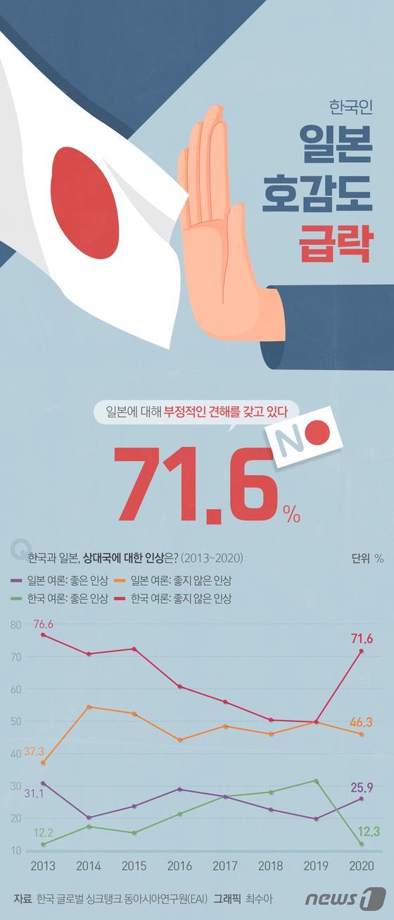 [그래픽뉴스] 한국인 일본 호감도 급락