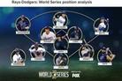 """""""먼시가 '최지만+디아즈' 보다 약간 우세…다저스 우승"""" MLB.com"""