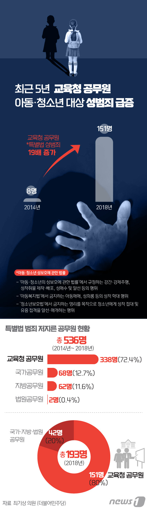 [그래픽뉴스] 교육청 공무원 아동·청소년 성범죄 급증