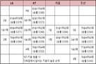 '전승=자력 2위' KT, '1패=WC행' 두산…진땀나는 2위 경우의 수
