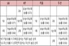 LG·KT 동반 패배…'2위 실낱 희망' 키움·두산은 설렌다