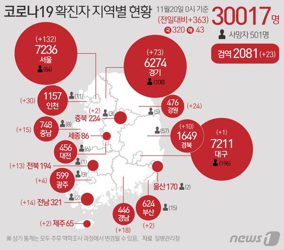 [그래픽] 코로나19 확진자 지역별 현황(20일)