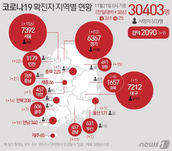 [그래픽] 코로나19 확진자 지역별 현황(21일)