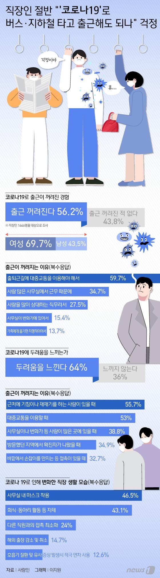 [그래픽뉴스] 직장인 절반 \'코로나19\'로 버스·지하철 타고 출근해도 되나 걱정