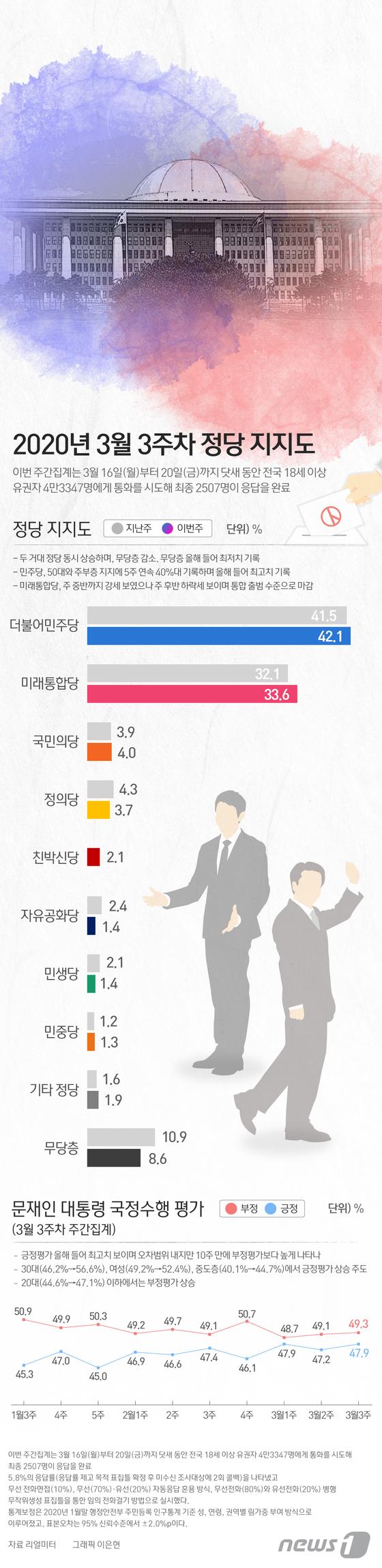 [그래픽뉴스] 3월 3주차 정당 지지도