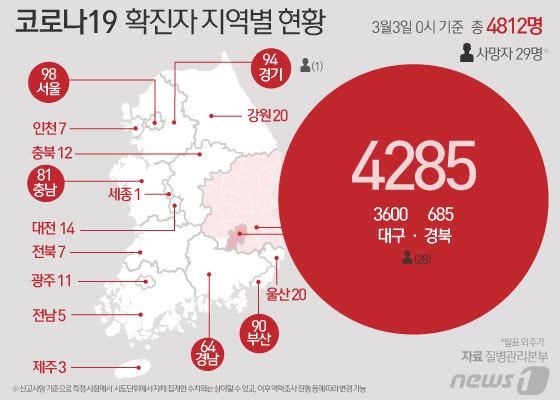 [그래픽] 코로나19  확진자 지역별 현황(3월3일 0시)