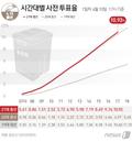[그래픽] 21대총선 시간대별 사전 투표율(10일 17시)