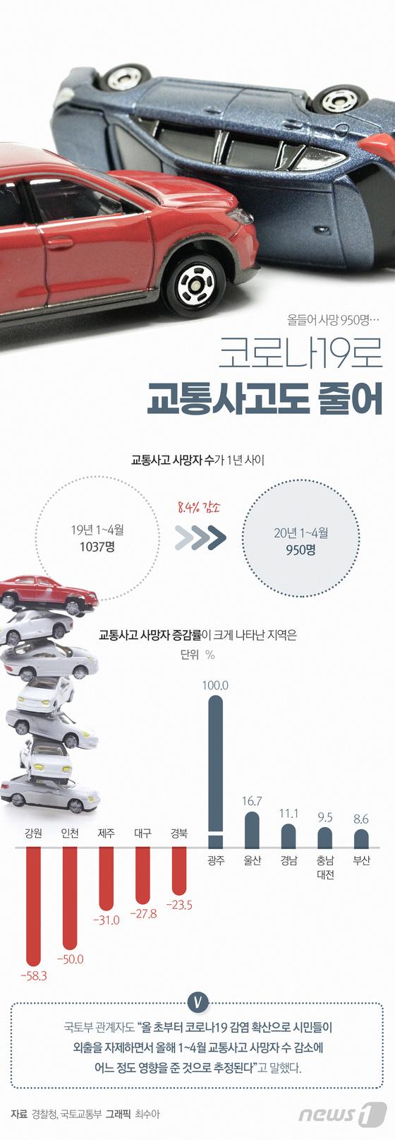[그래픽뉴스] 코로나로 교통사고도 줄어