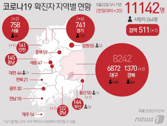 [그래픽] 코로나19 확진자 지역별 현황(22일)
