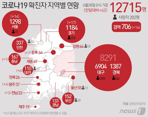 [그래픽] 코로나19 확진자 지역별 현황(28일)