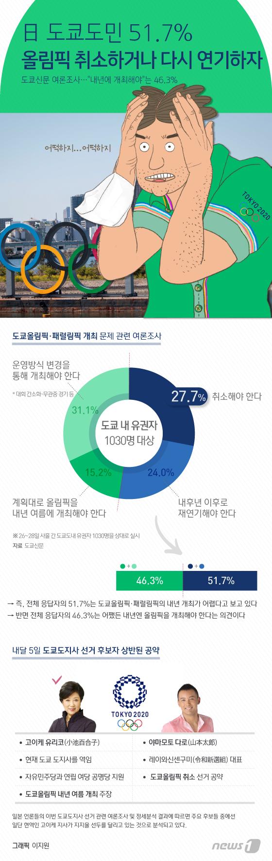 [그래픽뉴스] 日 도쿄도민 51.7% 올림픽 취소하거나 다시 연기하자