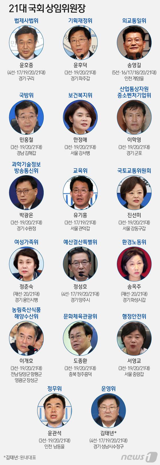 [그래픽] 21대 국회 전반기 상임위원장 선출