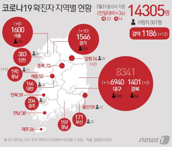 [그래픽] 코로나19 확진자 지역별 현황(31일)