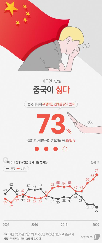 [그래픽뉴스] 미국인 73% 중국이 싫다…조사 이래 최고치