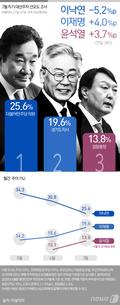 [그래픽뉴스] 7월 차기 대선주자 선호도