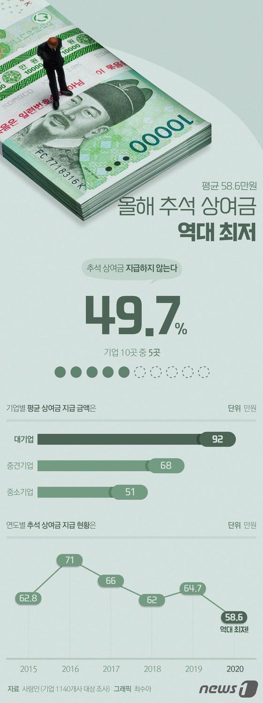 [그래픽뉴스] 올해 추석 상여금 역대 최저