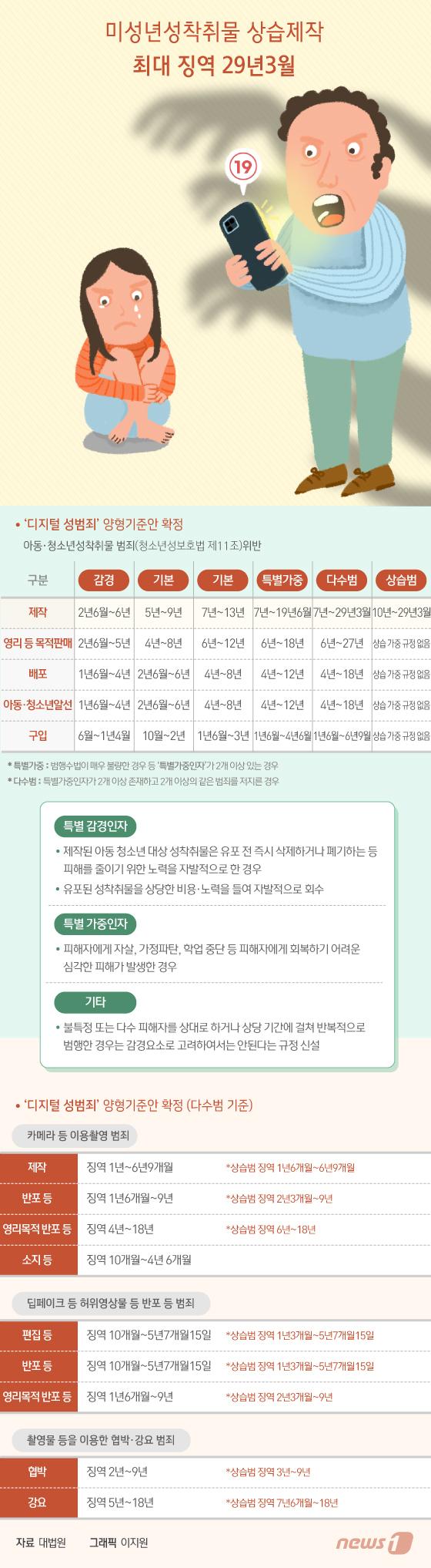[그래픽뉴스] 미성년 성착취물 상습제작 최대 징역 29년3월