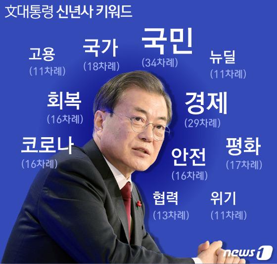 [그래픽] 文대통령 신년사 키워드