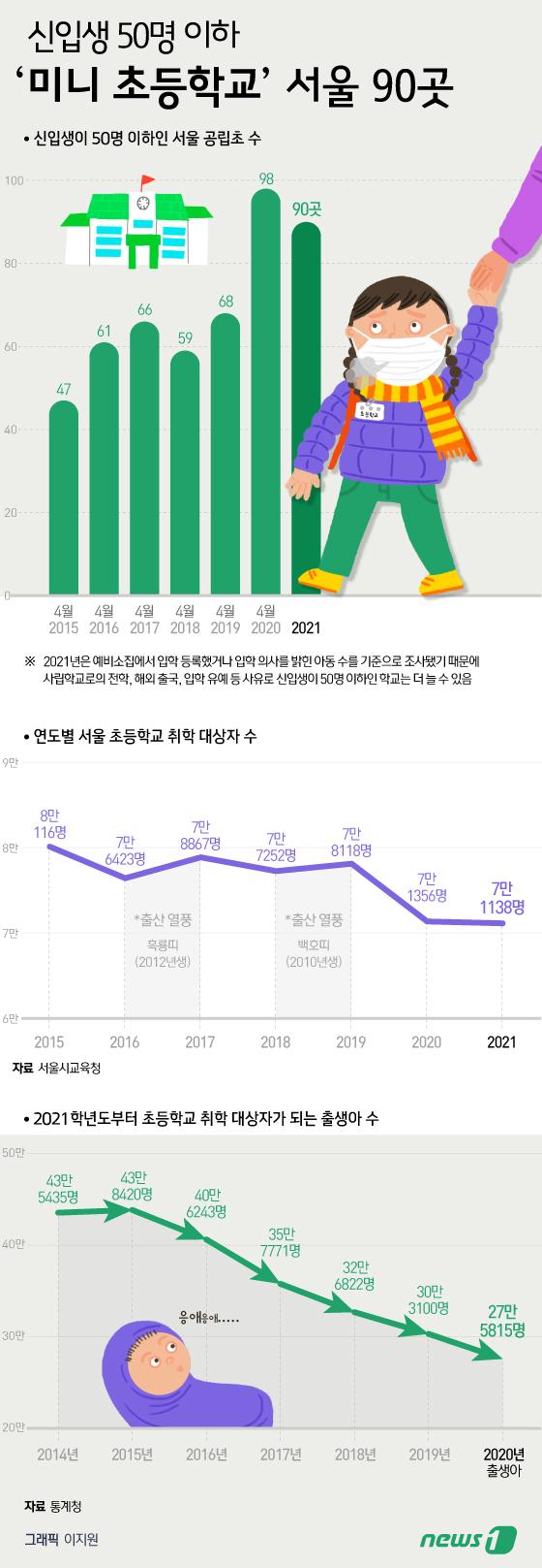 [그래픽뉴스] 신입생 50명 이하 \'미니 초등학교\' 서울 90곳