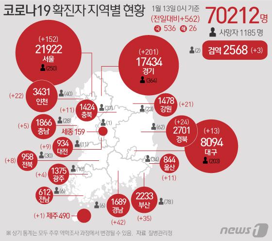 [그래픽] 코로나19 확진자 지역별 현황(13일)