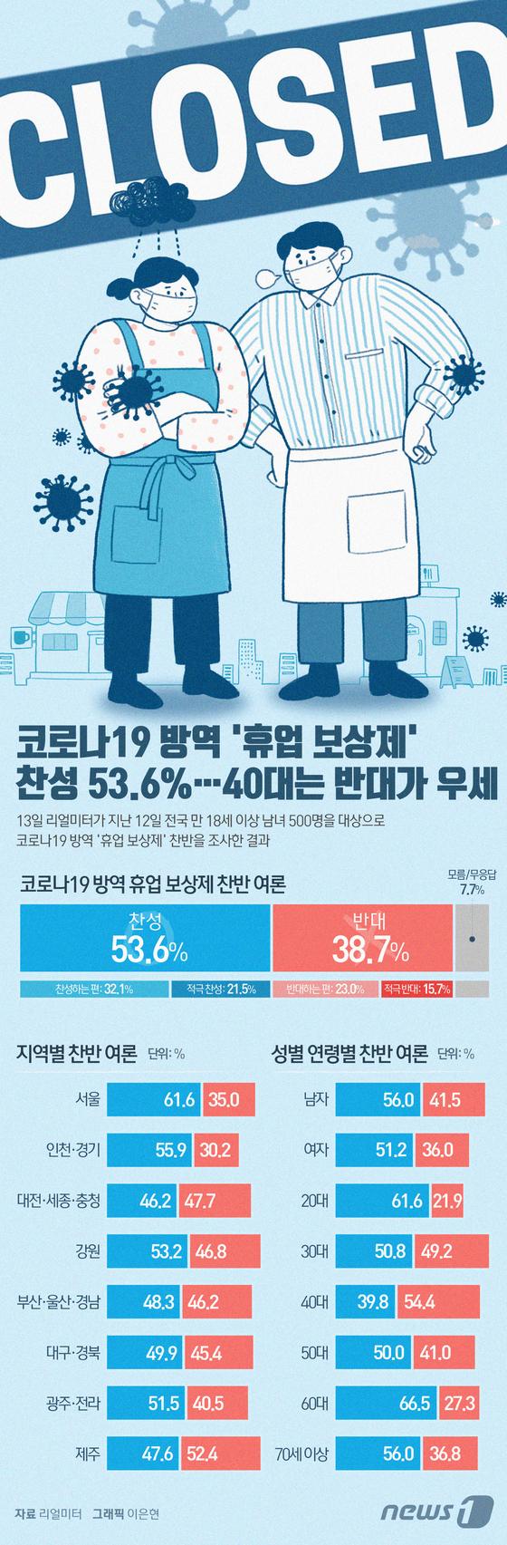[그래픽뉴스] 코로나19 방역 \'휴업 보상제\' 찬성 53.6%