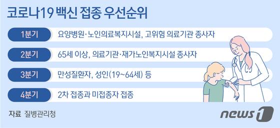 """""""예방 접종 챌린지 시작""""… 인천시 홍보 지원단 조직"""