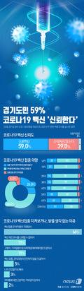 [그래픽뉴스] 경기도민 59% 코로나19 백신 '신뢰한다'