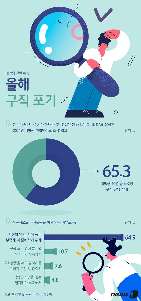 [그래픽뉴스] 대학생 절반 이상, 사실상 올해 구직 단념했다