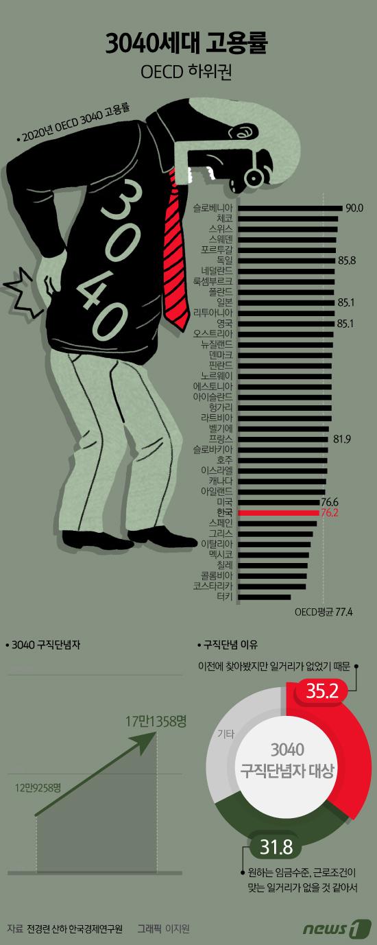 [그래픽뉴스] 3040세대 고용률 OECD 하위권
