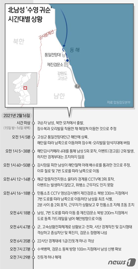 [그래픽] 북한 남성 \'수영 귀순\' 시간대별 상황