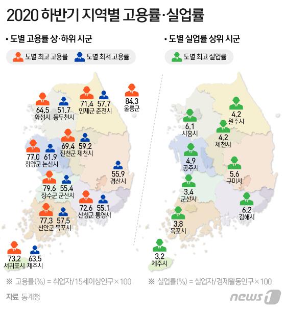 [그래픽] 2020 하반기 지역별 고용률ㆍ실업률