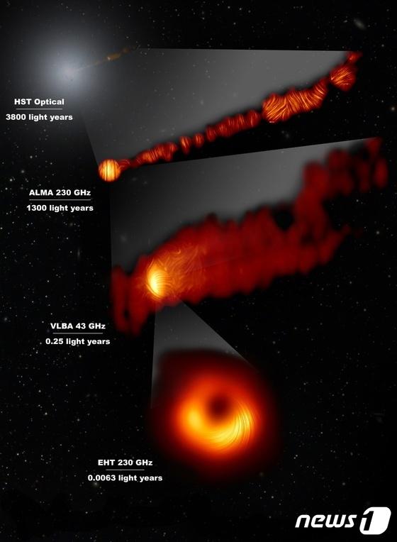 EHT International Research Team, M87 Black Hole Polarization Observation… 물질의 유입 및 방출 과정 공개