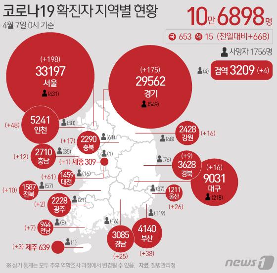 [그래픽] 코로나19 확진자 지역별 현황(7일)