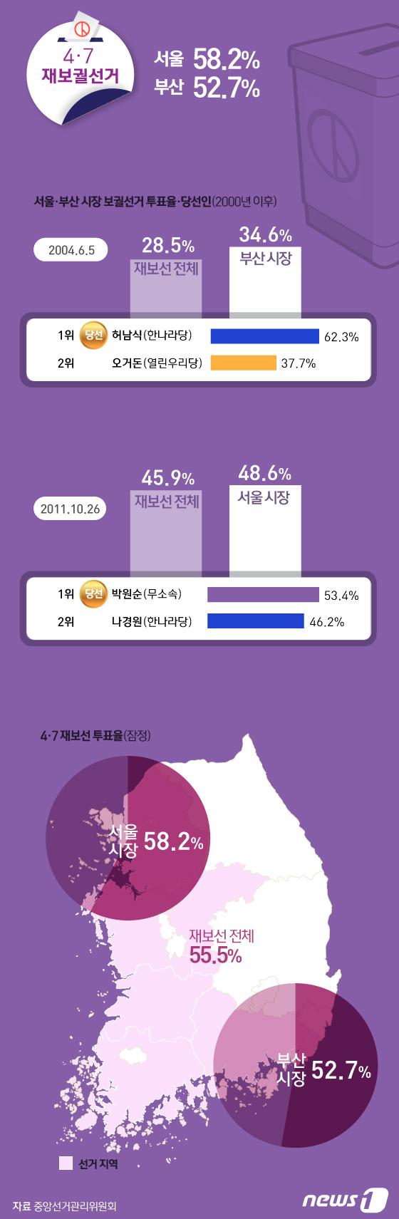 [그래픽뉴스] 4.7 재보선 서울 58.2%, 부산 52.7%