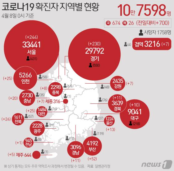 [그래픽] 코로나19 확진자 지역별 현황(8일)