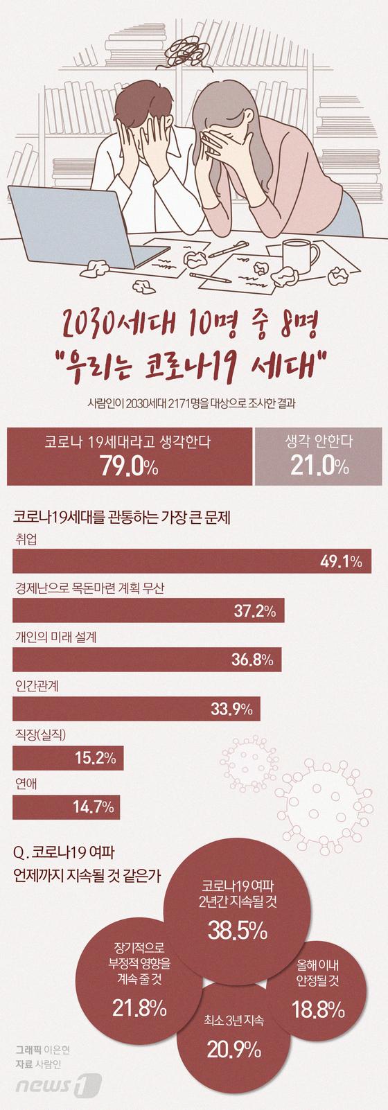 [그래픽뉴스] 2030세대 10명 중 8명 \