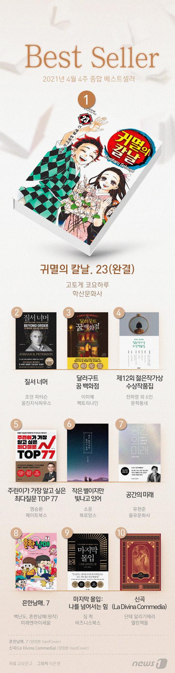 [그래픽뉴스] \'귀멸의 칼날\' 완결판, 2주 연속 베스트셀러 1위