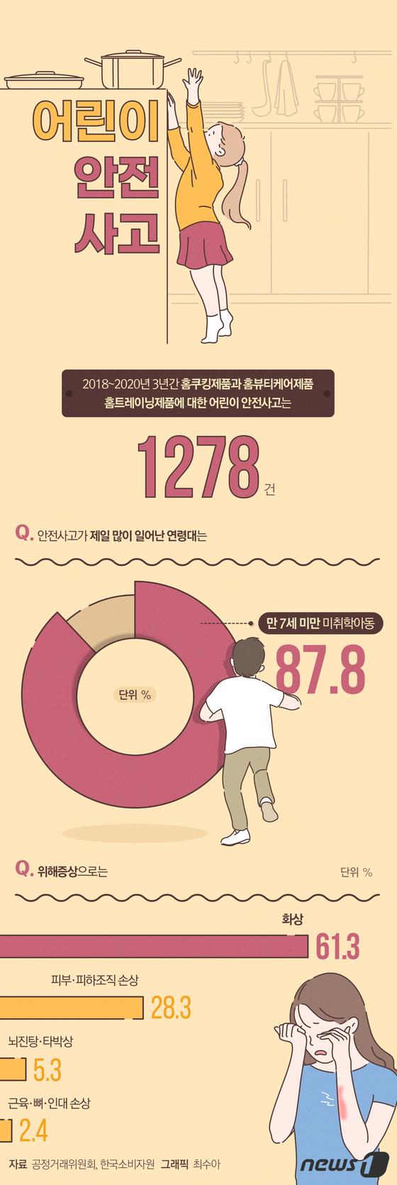 [그래픽뉴스] 어린이 집안 안전사고, 최다는?