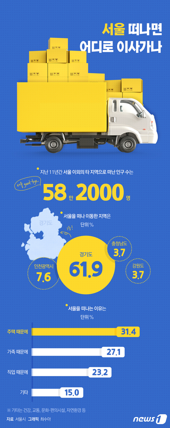 [그래픽뉴스] 서울 떠나면 어디로 이사가나