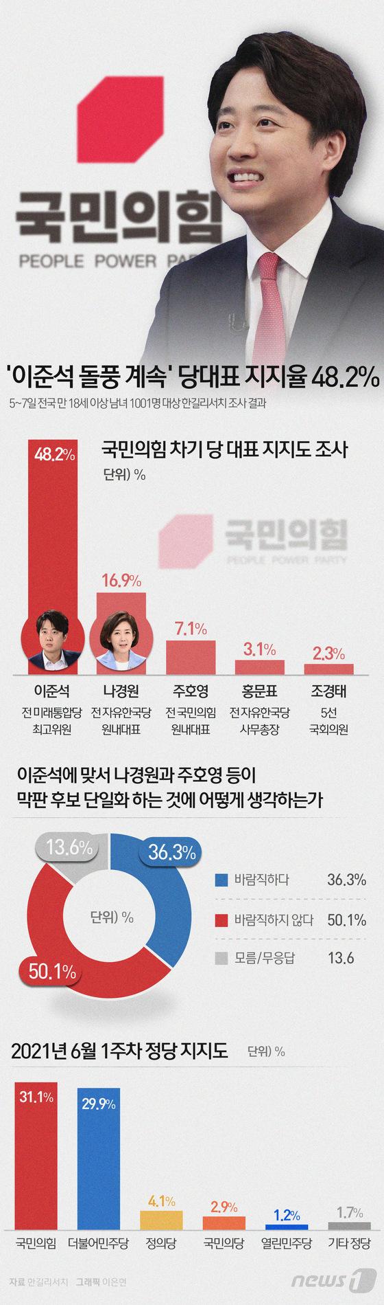 [그래픽뉴스] \'이준석 돌풍 계속\' 당대표 지지율 48.2%