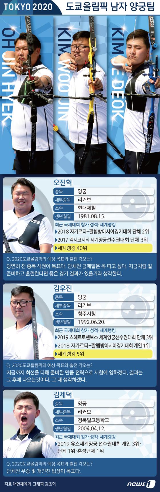 [그래픽뉴스]도쿄를 빛낼 스타 - 남자 양궁팀