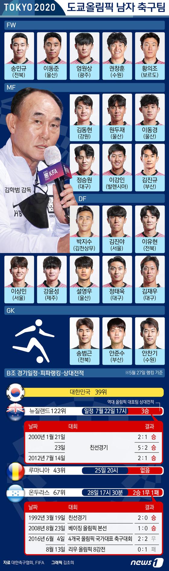 [그래픽뉴스] 도쿄를 빛낼 스타 - 남자 축구팀